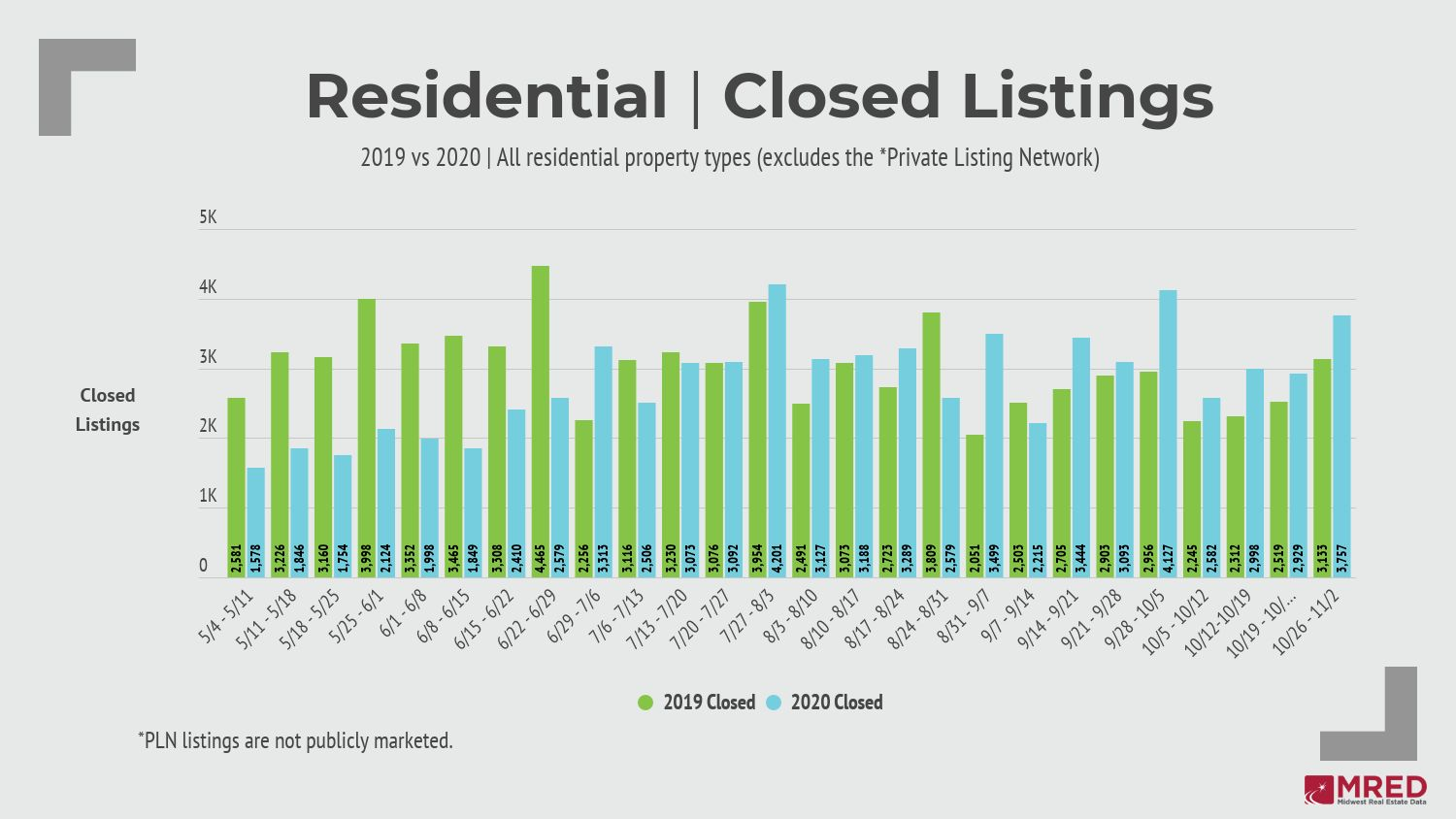 Chicago area housing sales are strong and stable